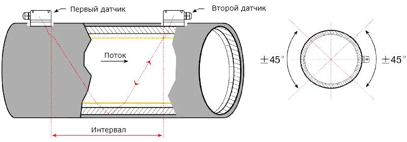 Портативный ультразвуковой расходомер StreamLux SLS-700P